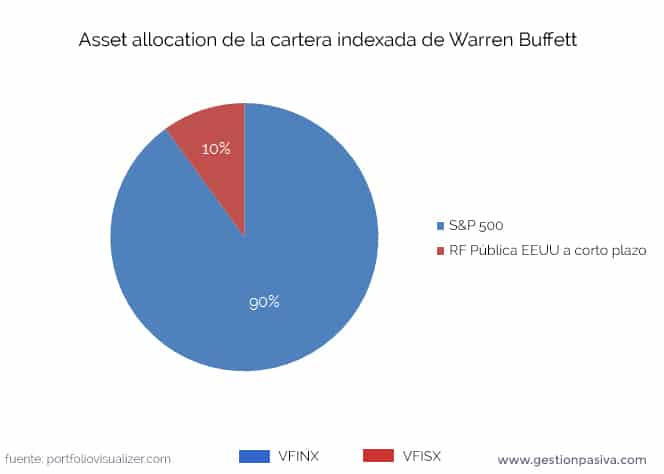 Asset allocation de la cartera indexada de Warren Buffett