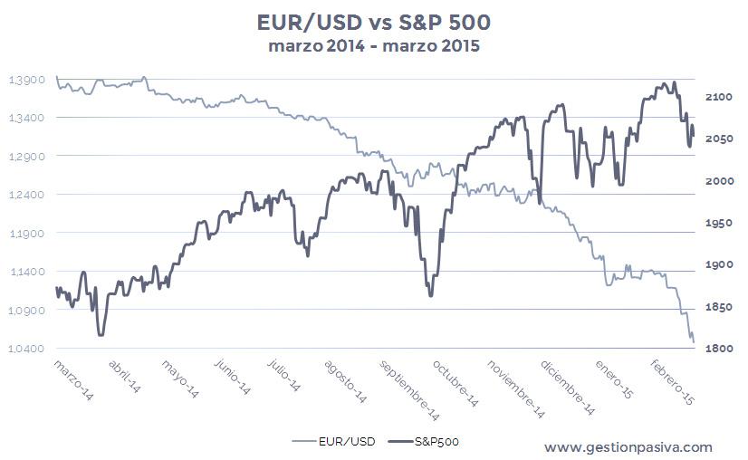 Subida del índice bursátil S&P500 vs Depreciación del tipo de cambio EUR-USD