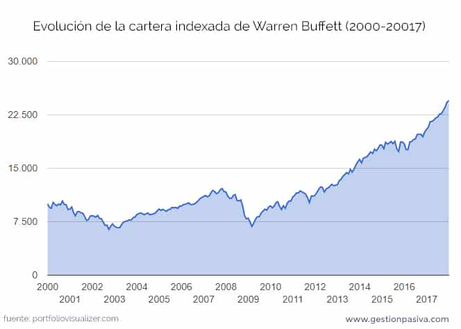 Evolución de la cartera indexada de Warren Buffett