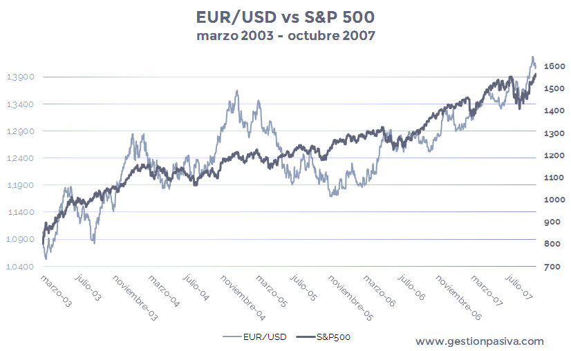 Subida del índice bursátil S&P500 vs Apreciación del tipo de cambio EUR-USD
