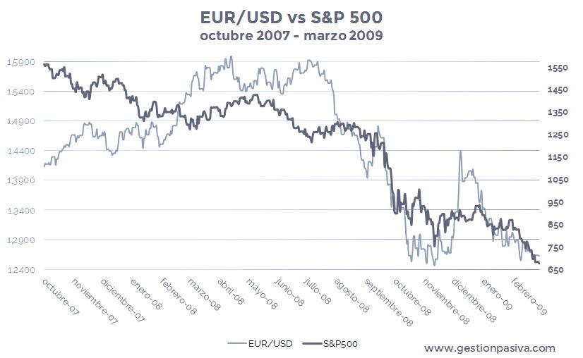 Bajada del índice bursátil S&P500 vs Depreciación del tipo de cambio EUR-USD