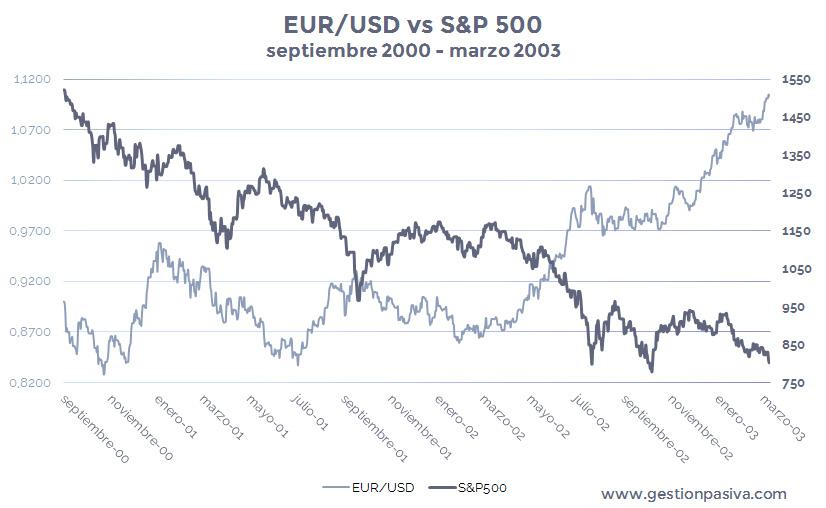 Bajada del índice bursátil S&P500 vs Apreciación del tipo de cambio EUR-USD