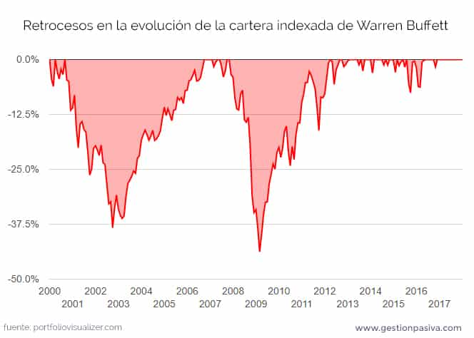 Retrocesos en la evolución de la cartera indexada de Warren Buffett
