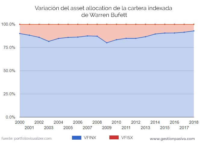 Evolución del asset allocation de la cartera indexada de Warren Buffett