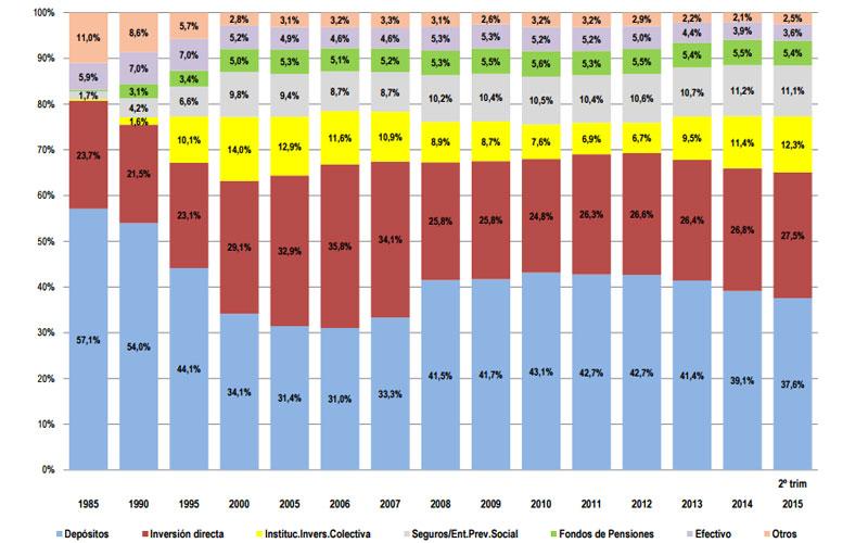 Evolución de los activos financieros de las familias en España