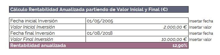 Cómo calcular la rentabilidad anualizada en Excel a partir de Valores en €