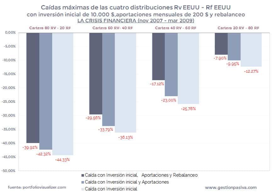 Caídas máximas de las cuatro distribuciones en la Crisis Financiera con aportaciones y rebalanceo