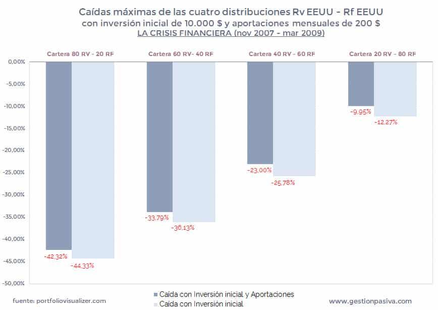 Caídas máximas de las cuatro distribuciones en la Crisis Financiera con aportaciones