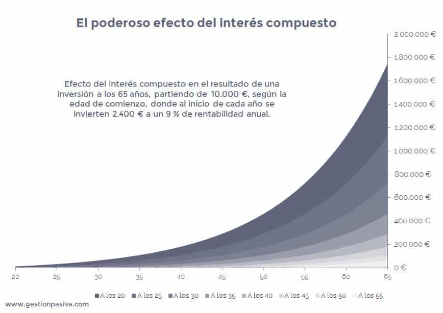 El poderoso efecto del interés compuesto en la inversión