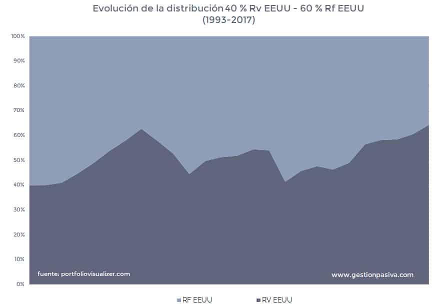 Rentabilidad anualizada de la distribución 40 % Rv EEUU - 60 % Rf EEUU