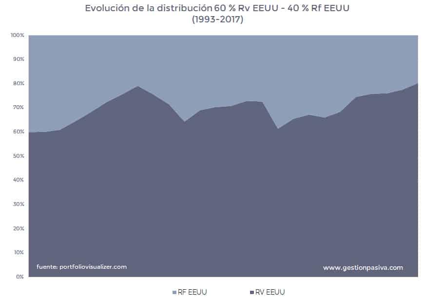 Evolución de la distribución 60 % Rv EEUU - 40 % Rf EEUU