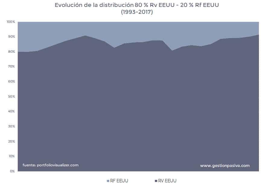 Evolución de la distribución 80 % Rv EEUU - 20 % Rf EEUU