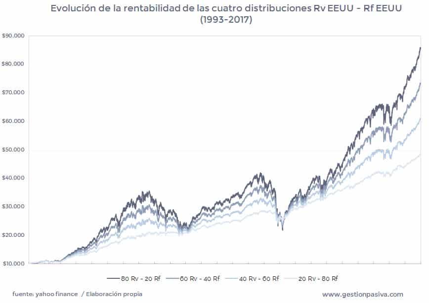 Evolución de la rentabilidad de las cuatro distribuciones Rv EEUU - Rf EEUU