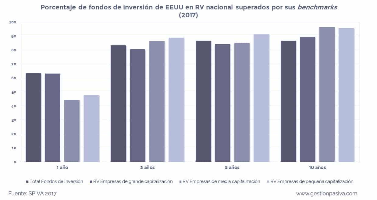 Porcentaje de fondos de inversión de EEUU en renta variable nacional que son superados por sus índices de referencia en 2017