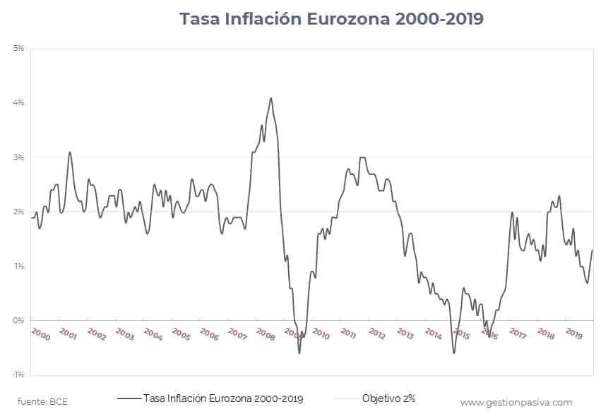 Histórico de la tasa de Inflación en la Eurozona periodo 2000-2019