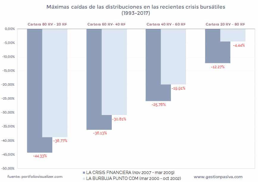 Máximas caídas de las distribuciones en las recientes crisis bursátiles