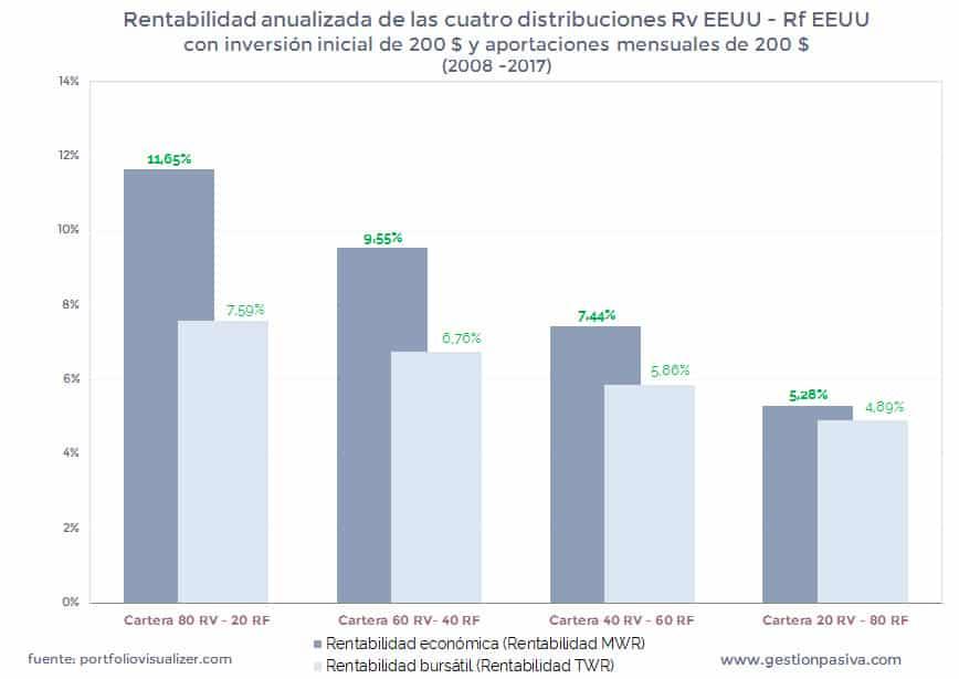 Rentabilidad anualizada TWR y MWR de las cuatro distribuciones Rv EEUU Rf EEUU con aportaciones
