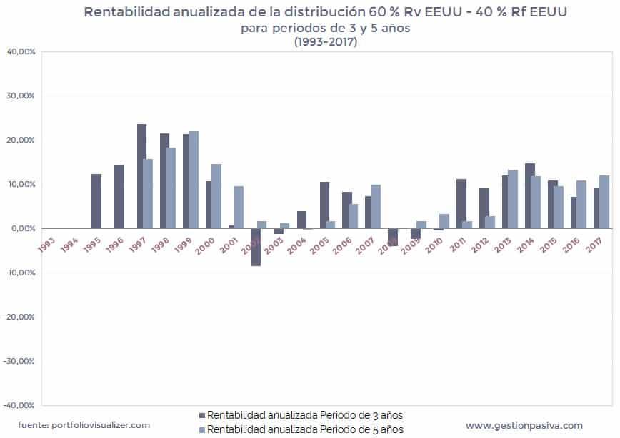 Rentabilidad anualizada de la distribución 60 % Rv EEUU - 40 % Rf EEUU