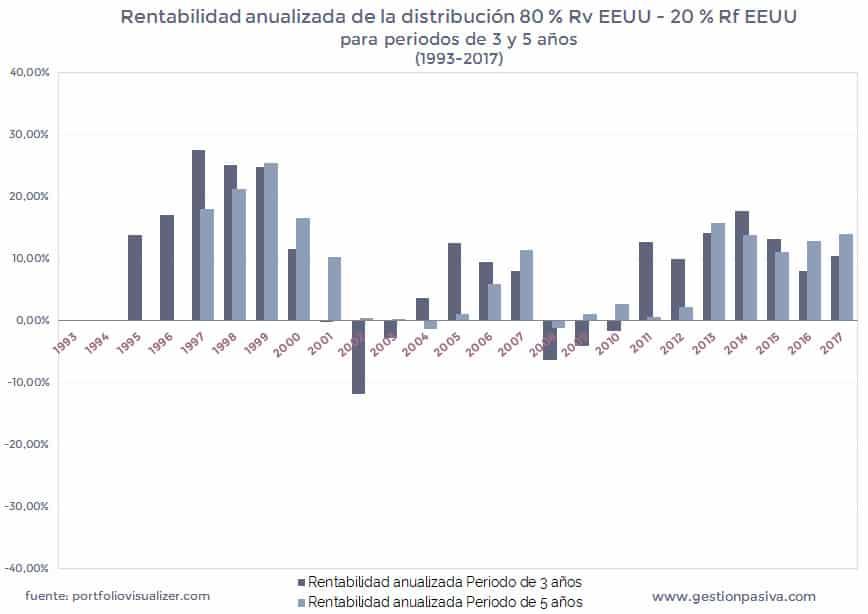 Rentabilidad anualizada de la distribución 80 % Rv EEUU - 20 % Rf EEUU