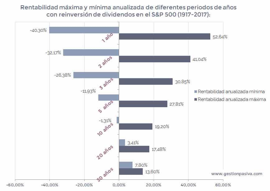 Rentabilidad anualizadas con reinversión de dividendos en diferentes periodos de años entre 1917 y 2017