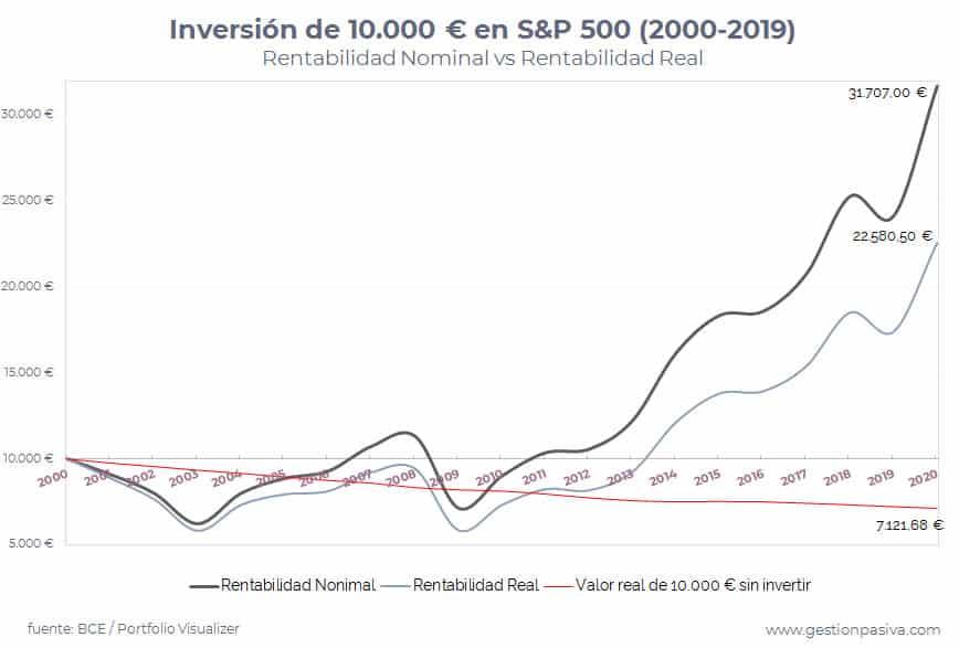 Rentabilidad real por inflación en inversión en S&P500 2000-2019
