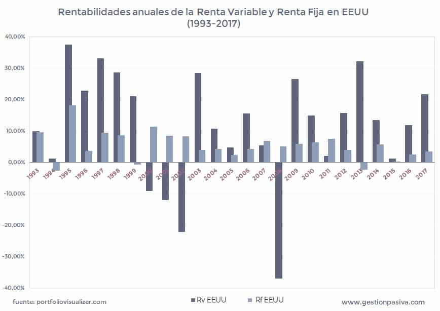 Rentabilidades anuales de la Renta Variable y Renta Fija en EEUU