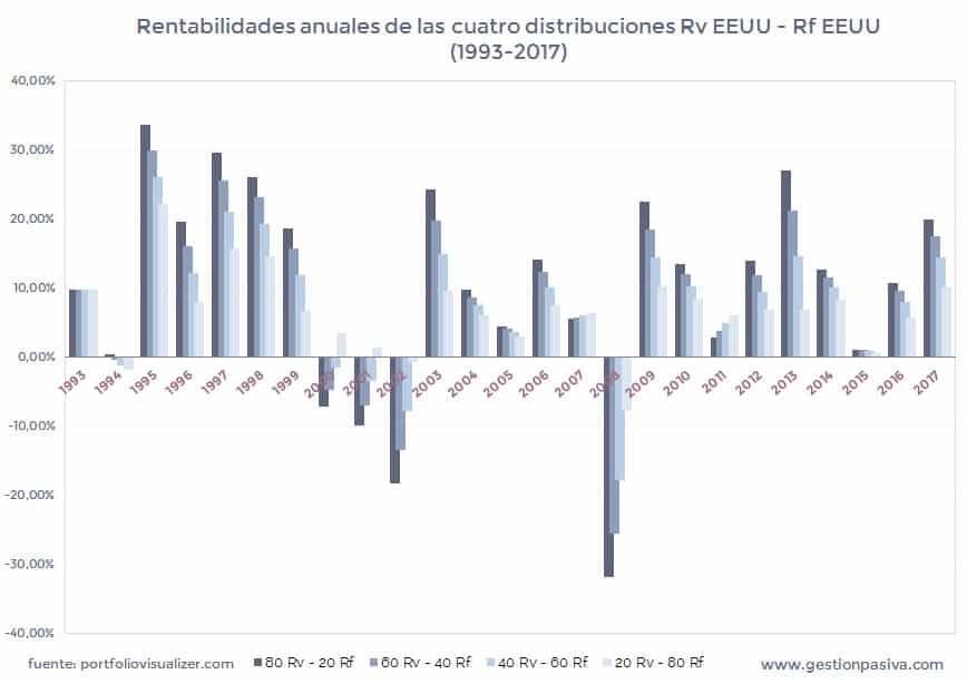 Rentabilidades anuales de las cuatro distribuciones Rv EEUU - Rf EEUU