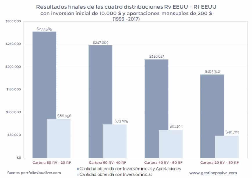 Resultados finales de las cuatro distribuciones con inversión inicial y aportaciones