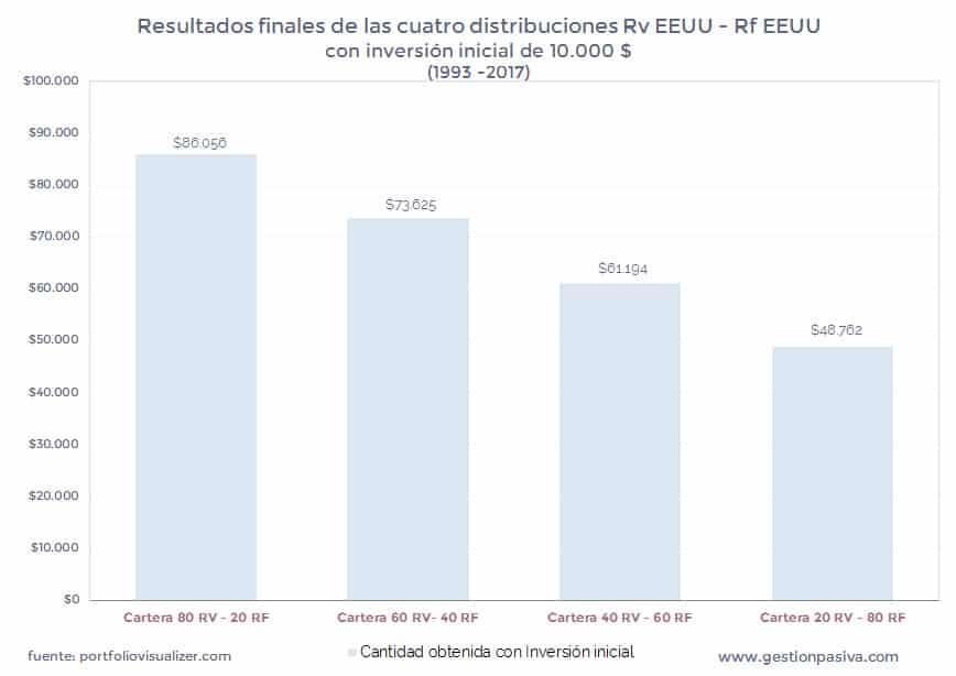 Resultados finales de las cuatro distribuciones con inversión inicial