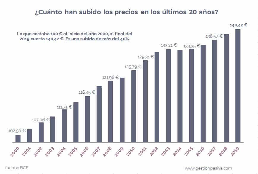 Subida de precios por Inflación en Eurozona 2000-2019