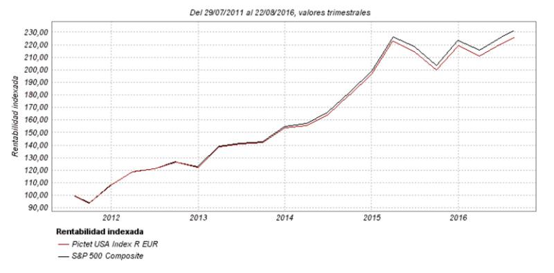 comparacion indice bursátil con fondo indexado