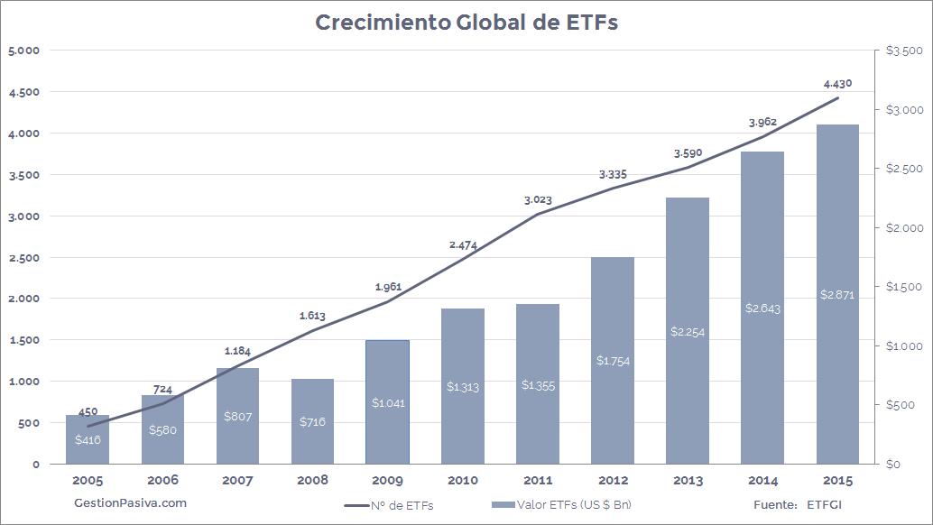 Evolución ETF
