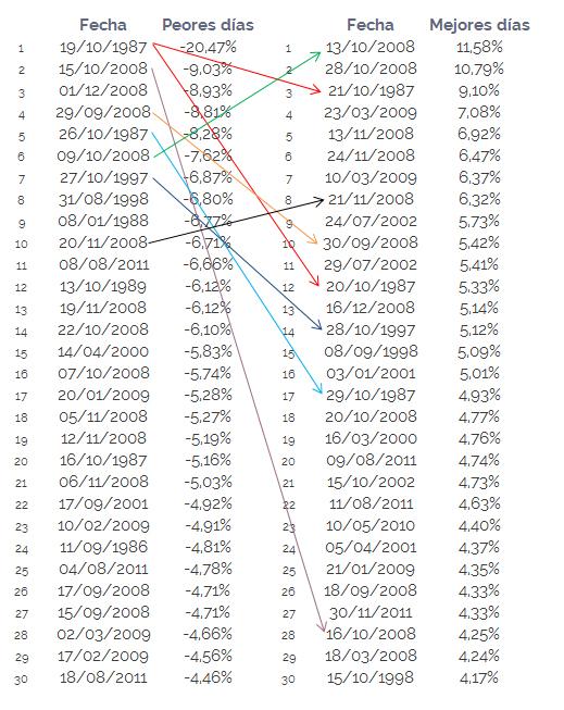 los-peores-y-mejores-días-de-la-bolsa-S&P500