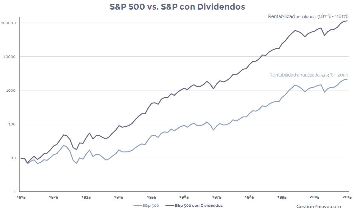 Importancia de los dividendos